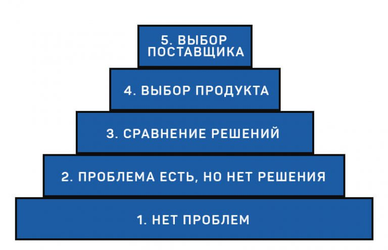 lestnica-xanta_shema-potrebnostei-768x496