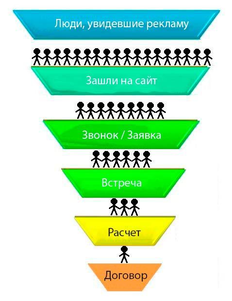 voronka1